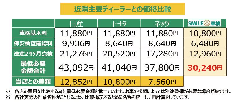スマイル車検 車検価格表